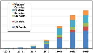 Wood-Based Biofuel Production in North America