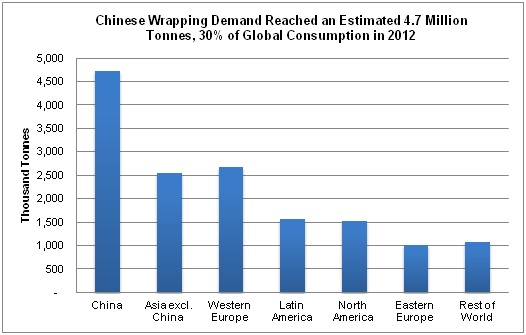 Chinese wrapping demand reached an estimated 4.7 million tonnes, 30% of global consumption in 2012