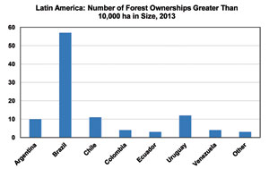 Latin America: Number of Forest Ownerships Greater Than 10,000 ha in Size, 2013