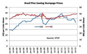 Brazil Pine Sawlog Stumpage Prices