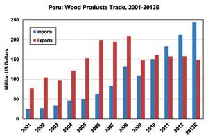 Peru: Wood Products Trade, 2001-2013E