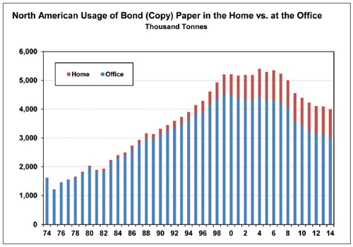 North American Usage of Bond Paper