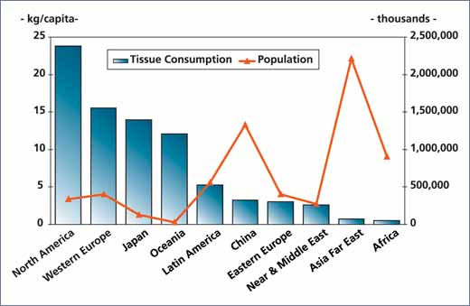 Figure 1 - Per capita consumption of tissue (2007)