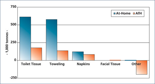 Figure 3 - Growth in tissue consumption by sector