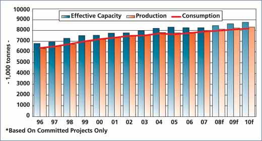 Figure 4 - Demand and supply developments* in the North American tissue market (1996-2010)