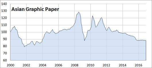 paper price index Wood pulp & paper prices continue to rise by jesse chiang february 2016 the consumer confidence index, is forecast to rise at an annualized rate of.