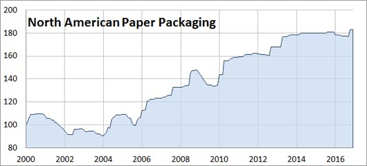 paper prices index Prices for final demand services the index for final demand goods also paper and plastics the producer price index for april 2018 is scheduled to.