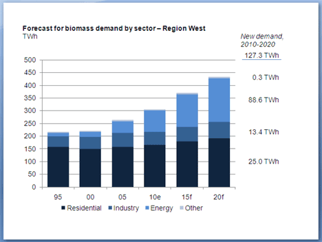 Forecast_for_biomass_demand_by_sector.png