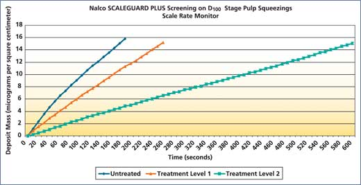 Nalco_Scaleguard_Plus_screening_on_D100_stage_pulp_squeezings.jpg