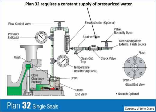 Pumps_Plan_32_single_seals.jpg