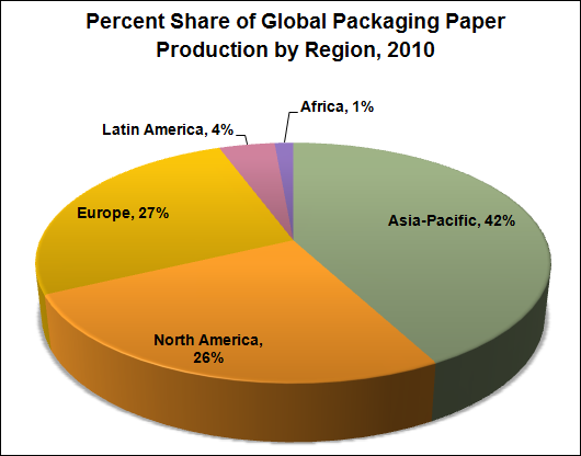 Percent Share of Global Packaging Paper Production by Region, 2010