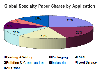Global Specialty Paper Shares by Application